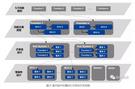 面向部件的整车E/E架构开发咨询服务