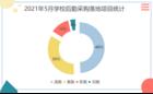 2021年5月学校后勤采购高校领先 广东领跑全国