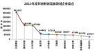 中国教育装备采购网2013年其他教育装备领域企业盘点