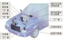 車輛空調系統測試方案