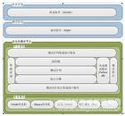 自动化测试平台