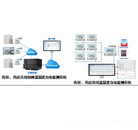 新版GSP药店、药房温湿度自动监测和记录系统