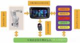 车载娱乐信息系统测试解决方案