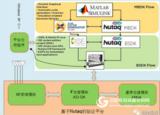 通信与信号处理快速原型开发套件—Nutaq