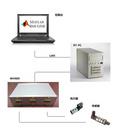 DSO品牌 ControlBox:RCP(Rapid Control Prototype)快速原型工具