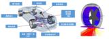 SIMPACK — 多体动力学分析和实时仿真工具