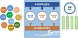 物联网云平台|物联网云服务平台价格|中智讯(武汉)科技