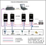 性能試驗IMP3595數據采集分析系統