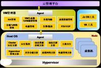 智慧雲平台管理系統