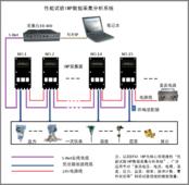熱力性能試驗IMP3595數據采集分析系統