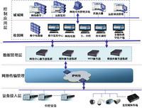 AVCare可視化網絡綜合信息管理平臺
