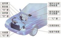 车辆空调系统测试方案