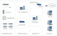 DlsNet系列电脑型语言教学系统