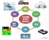 5月27日在線研討會   汽車領域多學科優化設計解決方案