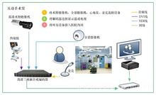 奧維視訊推出基于廣域網的遠程會診解決方案