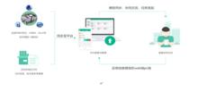 BIM云教学管理平台