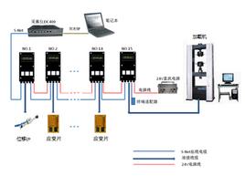土木结构应变台架测试IMP3595数据采集系统