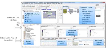 符合AUTOSAR(AP&CP)的嵌入式系統和軟件設計工具