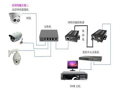 电梯网络监控传输器