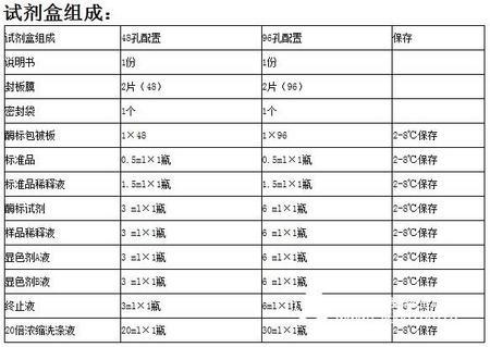 鸡白血病抑制因子(LIF)ELISA试剂盒保质期