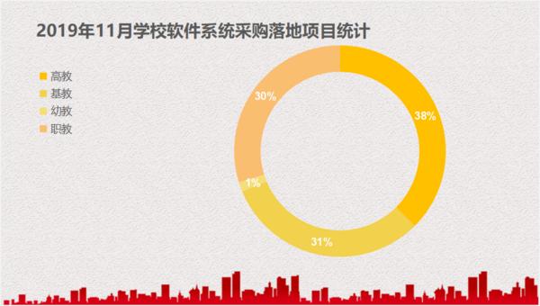 11月軟件系統學校采購與上月同比增長32.3%  市場前景廣闊