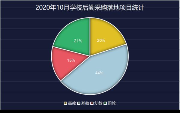 10月学校智慧后勤装备采购 基教落地项目占比达44%
