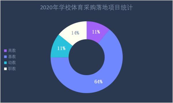 2020年10月体育装备需求活力不减  山东市场潜力大