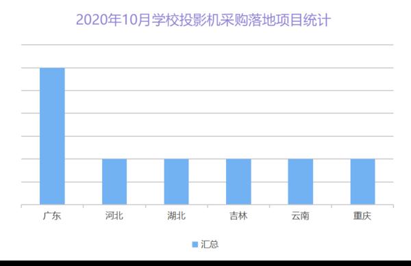 2020年10月学校投影机采购  广东为成交率最高省份