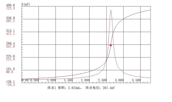 电位滴定法测奶粉中氯含量