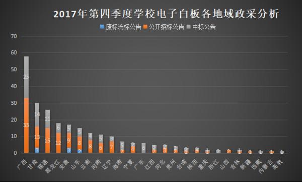 2017年第四季度学校电子白板政府采购分析