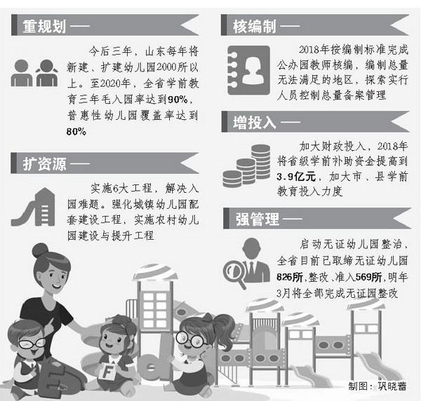 山东加快学前教育建设 每年新增幼儿园学位50万个