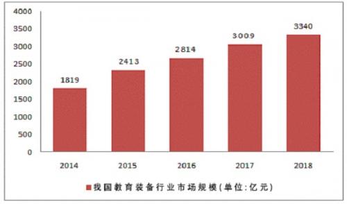 教育装备市场将破4000亿 小知大数诚邀教育装备企业共谋发展