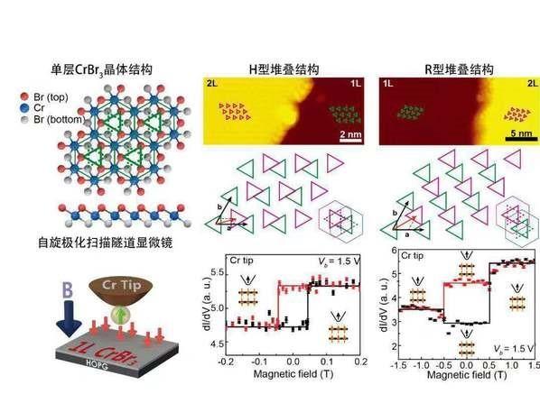 Science: 掃描探針顯微鏡控制器在二維磁性材料研究中的突破性應用進展