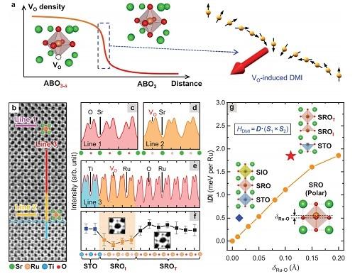 Adv. Mater.:attoMFM助力SrRuO3中缺陷工程与电场调控拓扑自旋结构的研究
