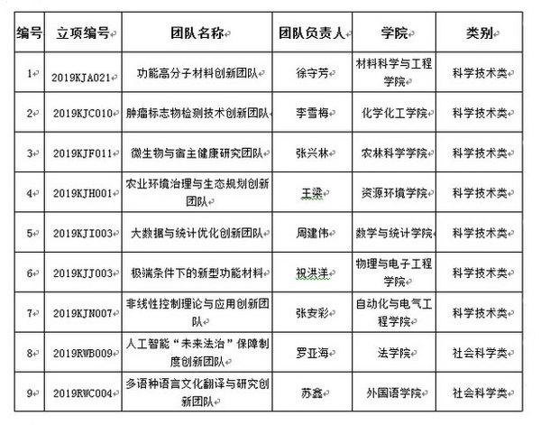 """临沂大学获批9个山东省高等学校""""青创科技计划团队"""""""