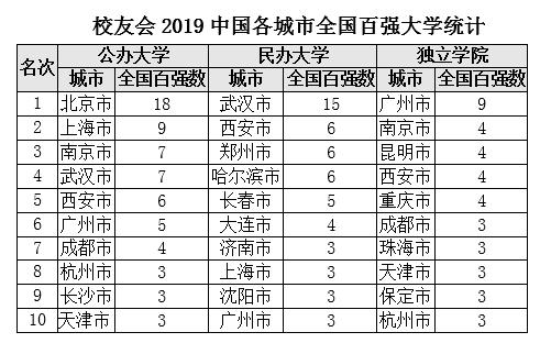 2019中国各城市百强大学排行榜