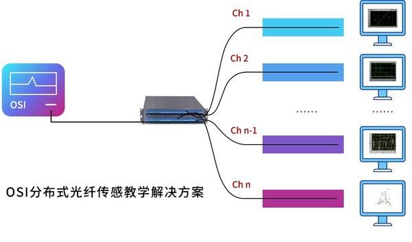 昊衡科技推出OSI分布式光纤传感教学解决方案
