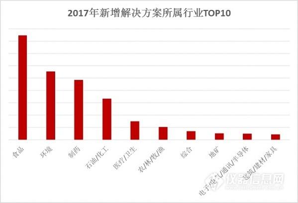 年度盘点:仪器用户关注的热点行业TOP10