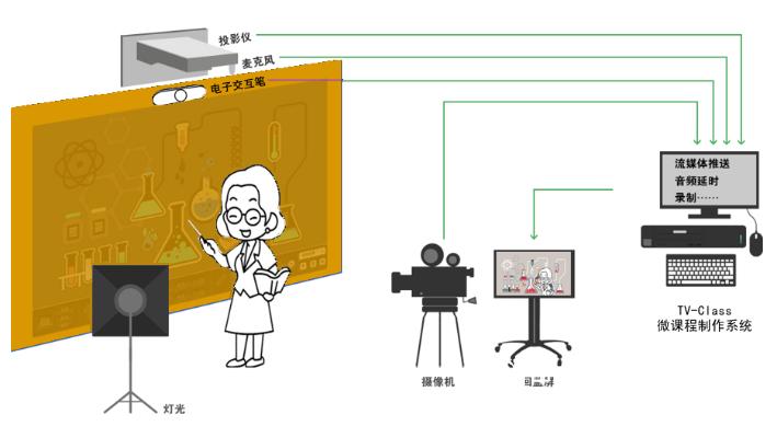 微课制作系统|教学微视频课件制作室 优课慕课精品课制作系统