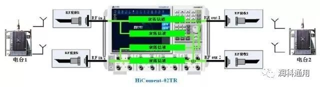 多通道无线信道模拟器—HiComent