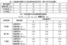 硫化橡胶臭氧老化试验箱试验温度的选择
