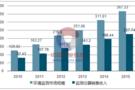 2017年中国环境监测行业发展概况分析