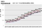 青岛:教育经费总投入首次突破300亿元