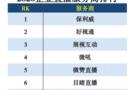 领航视频产业蓝海,保利威荣膺2020企业直播服务商排行榜榜首