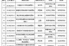 临沂大学获批9个山东省高等学?!扒啻纯萍技苹哦印? /></a></p><div class=