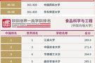 """北京工商大学食品科学与工程学科位列""""软科世界一流学科排名""""全球第48位"""