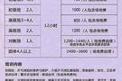 暑假讯息:上海小学生学乒乓球