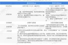 2020年中国教育信息化市场发展现状分析教育信息化迎来2.0时代
