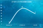 12月份录播系统采购需求火热,同比上月增长21%