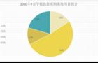 2020年7月學校監控項目采購:基教占比高達52%